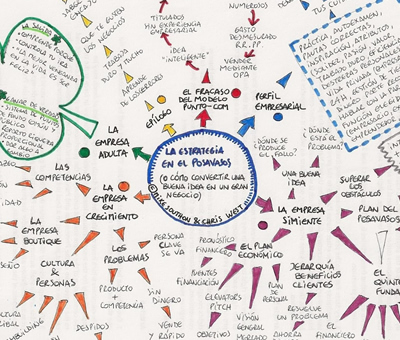 Mind map español