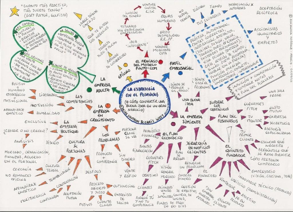 La_estrategia_en_el_posavasos_Esp_Mind_Map